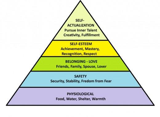 Maslow's Hierarchy