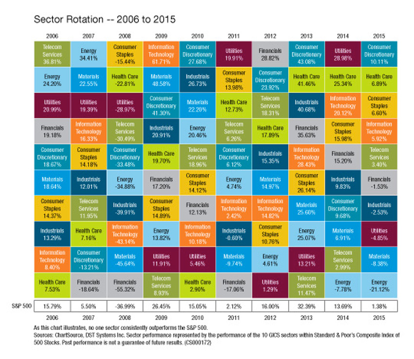 Returns of Different Sectors, 2006-2015